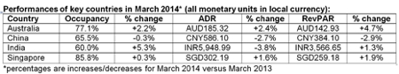 Table - March 2014 Performance for Hotel Industry in Asia Pacific Region