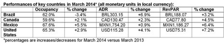 Table - March 2014 Performance for Hotel Industry in Americas Region