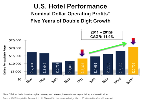 Graph - U.S. Hotel Performance 2011-2015F