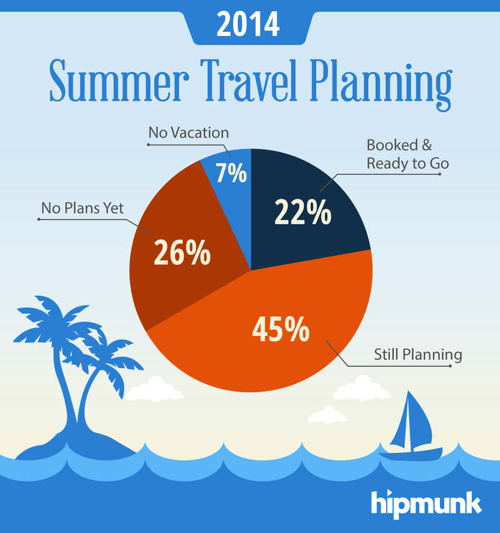 Infographic - 2014 Summer Travel Planning