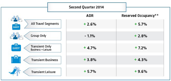 Table - Hotel Bookings 12 Month Outlook (April 2014 – March 2015)