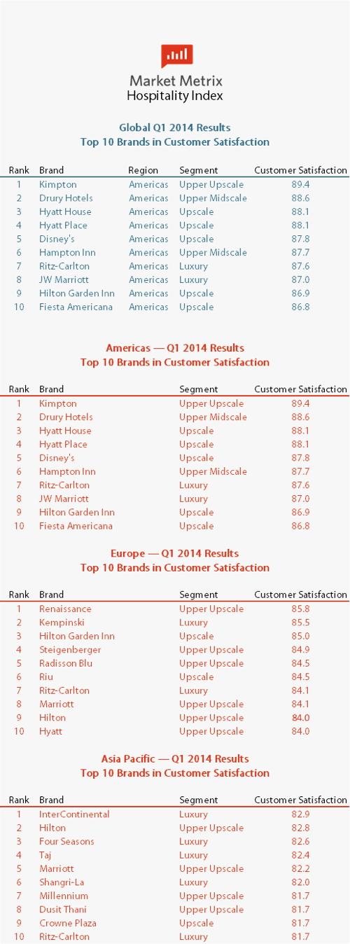 Tables - Market Metrix Q1 2014 Hospitality Index