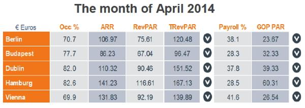 Graph - European Chain Hotels Market Review - April 2014