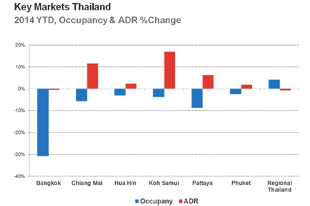 Table - Key Markets Hotel Industry Performance Q1 2014 Thailand