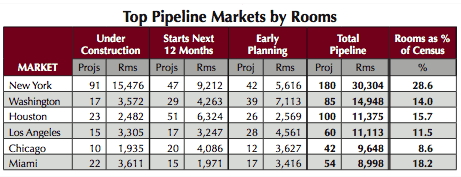 Table - U.S. Construction Top Pipeline Markets by Rooms Q1 2014