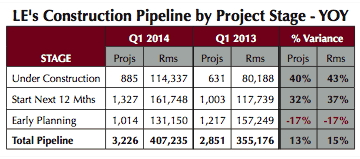 Table - U.S. Construction Pipeline by Project Stage YOY 2014