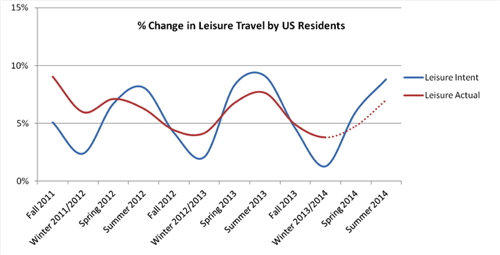 Graph - % Change in Leisure Travel by U.S. Residents