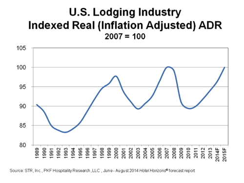 Graph - U.S. Lodging Industry Indexed ADR