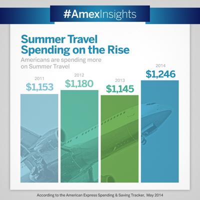 Infographic Summer Travel Spending