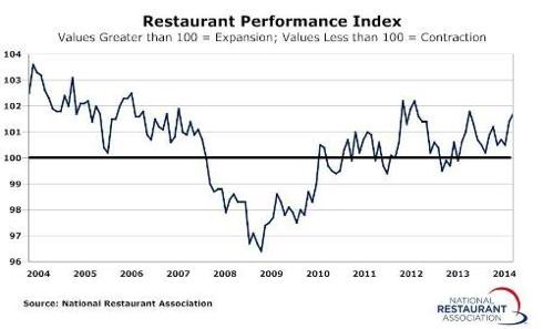 Graph - Restaurant Industry Performance Index