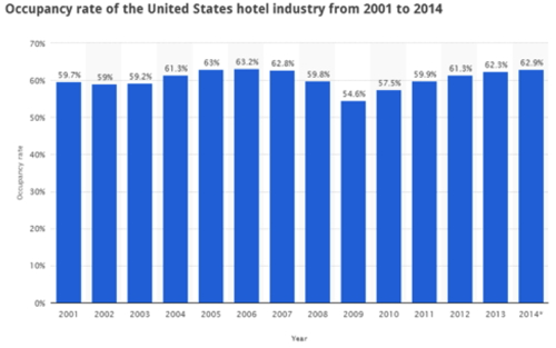 Graph - Hotel occupancy United States 2001 to 2014