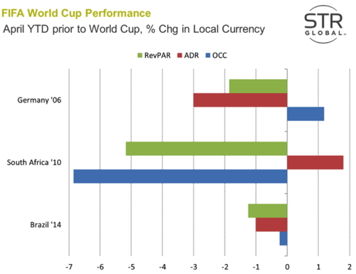 Graph - Hotel performance of FIFA World Cup host countries