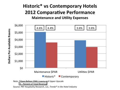 Table - Historic Versus Contemporary Hotels Performance