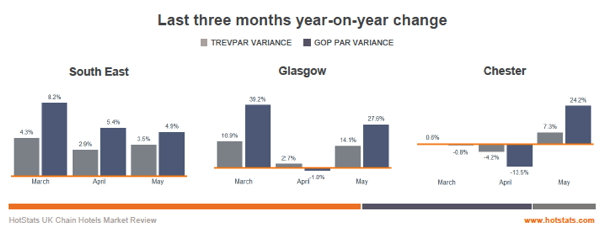 Graph - UK Chain Hotels Market Review - May 2014