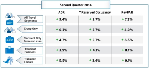 Table - Hotel booking trends Q2 2014