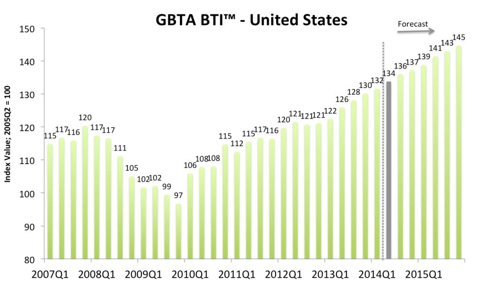 Graph - GBTA BTI United States