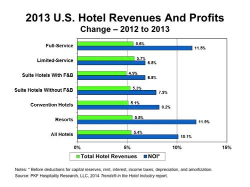 Graph - 2013 U.S. Hotel Revenues and Profits