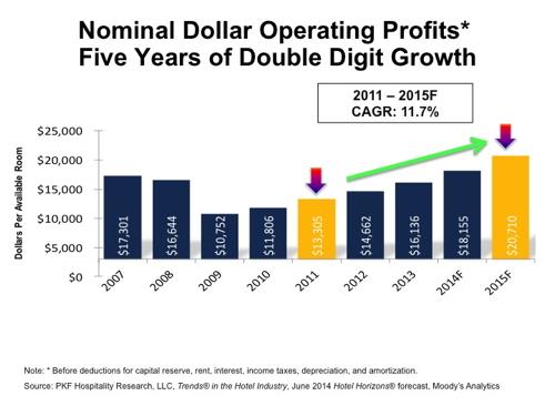 Graph - U.S. Hotel Nominal Dollar Operating Profits
