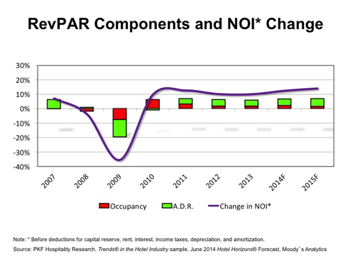 Graph - U.S. Hotel RevPAR Components