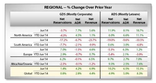 Graph - Global Hotel Regional GDS Bookings