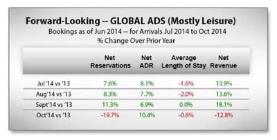 Graph - Global Hotel ADS Bookings - Forward-Looking
