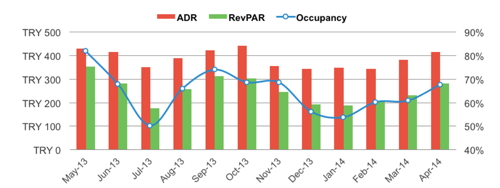 Graph - Istanbul monthly hotel industry performance (all currency figures in local currency)