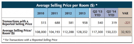 Table - U.S. Hotel transactions - Average selling price per room