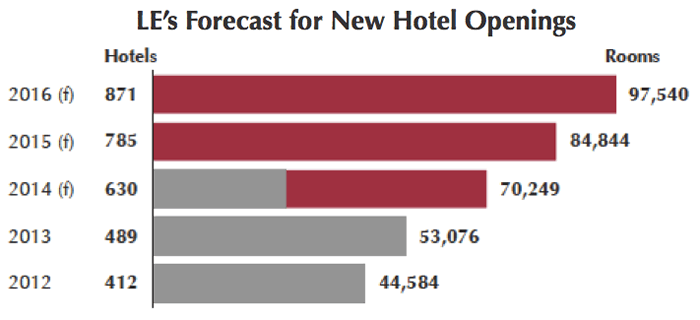 Graph - forecast for new U.S. hotel openings