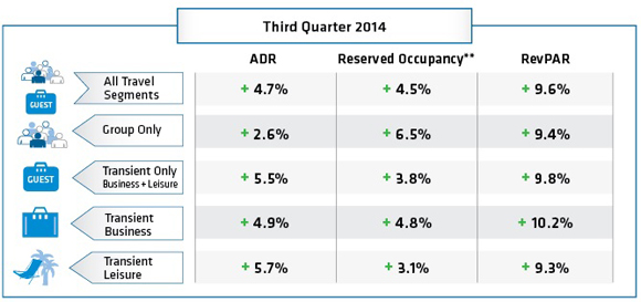 Table - Third Quarter 2014 Hotel Booking Trends