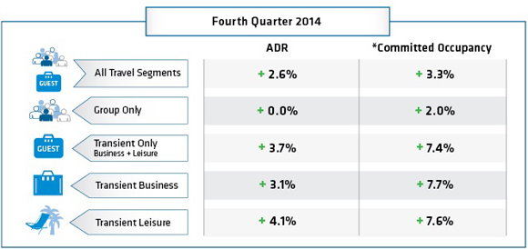 Table - Fourth Quarter 2014 Hotel Booking Trends