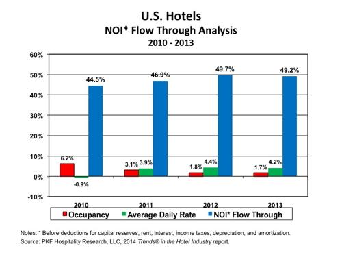 Graph - U.S. Hotels NOI Flow Through Analysis 2010 - 2013