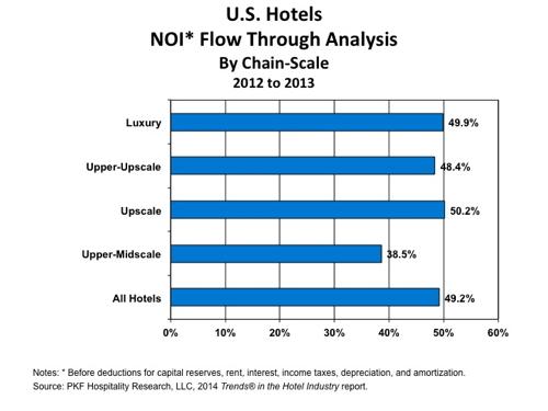 Graph - U.S. Hotels NOI Flow Through Analysis 2012 - 2013