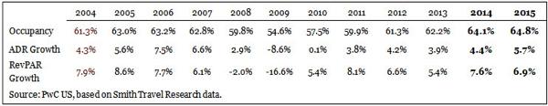 Table - U.S. Hotel Occupancy 2004 - 2015