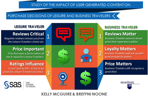 Infographic from How Business Travelers Buy: Hotel Pricing in a Social World