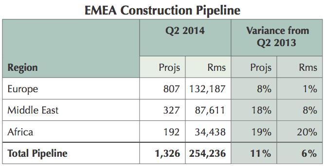 Table - EMEA Hotel Construction Pipeline