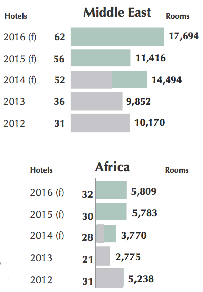 Graph - Forecast for new hotel openings in the Middle East