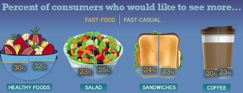 INFOGRAPHIC - Spotlight on Canadian Limited Service Restaurants