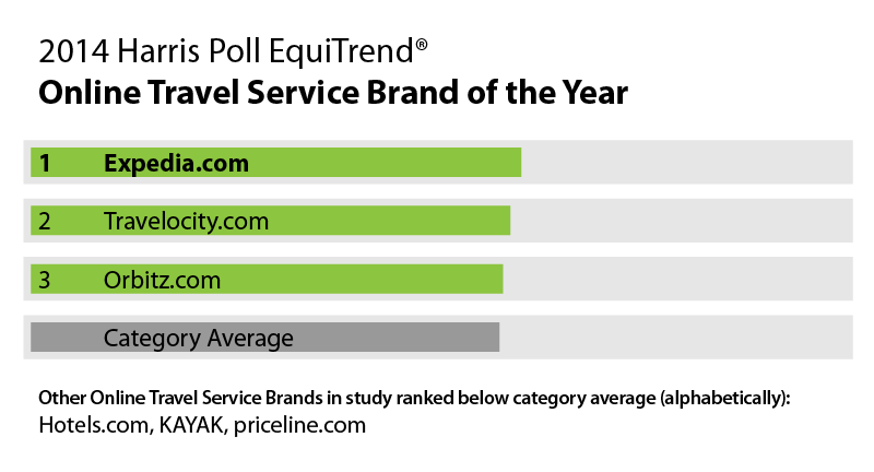 Table - 2014 Harris Poll EquiTrend® - Online Travel