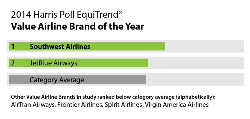 Table - 2014 Harris Poll EquiTrend® - Value Airline