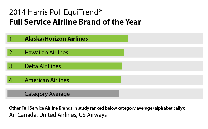 Table - 2014 Harris Poll EquiTrend® - Full Service Airline