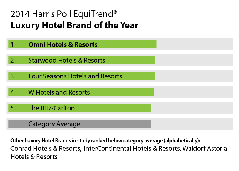 Table 2017 Harris Poll Equitrend Luxury Hotel Marriott