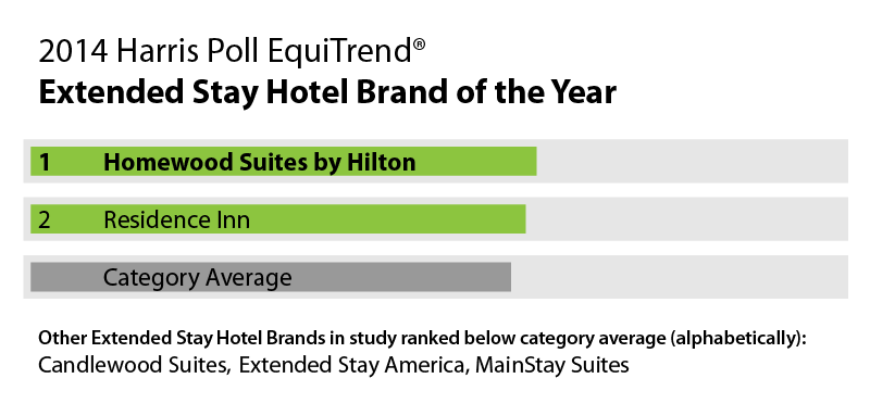 Table - 2014 Harris Poll EquiTrend® - Extended Stay