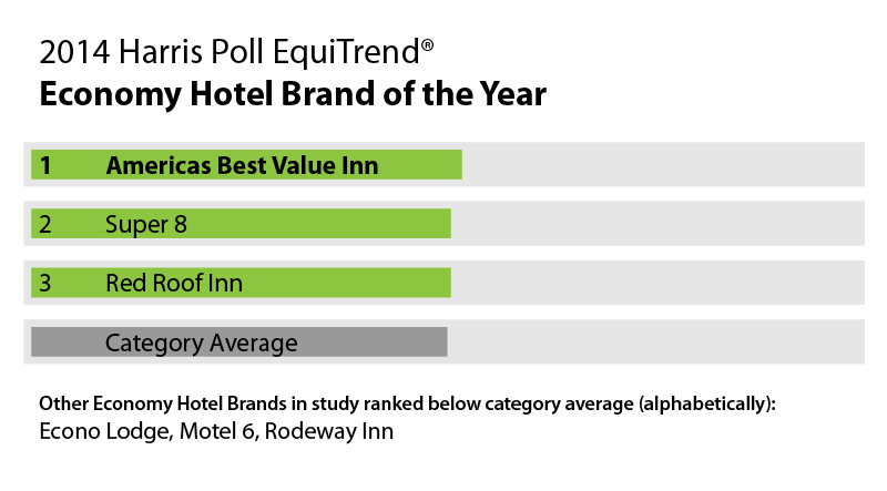 Table - 2014 Harris Poll EquiTrend® - Economy Hotel