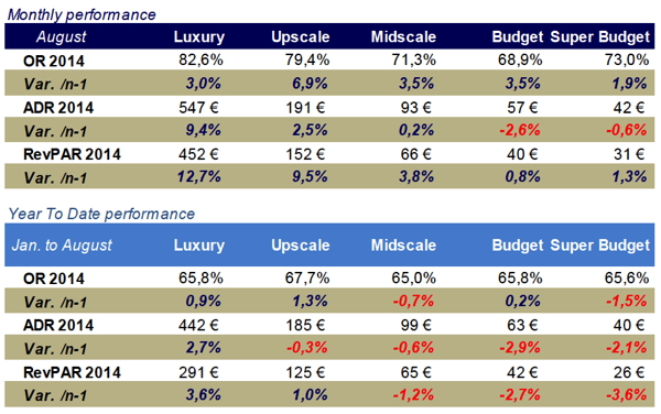 Table - French Hotel Industry Performance August 2014