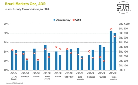 Graph - Brazil hotel occupancy and ADR June and July 2014