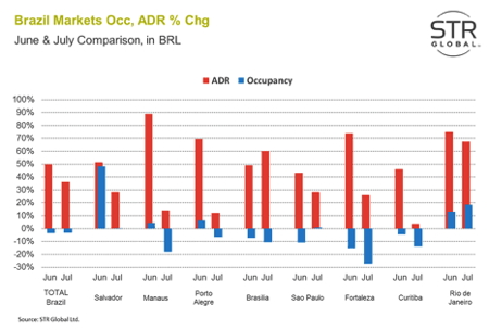 Graph - Brazil hotel occupancy and ADR % change June and July 2014