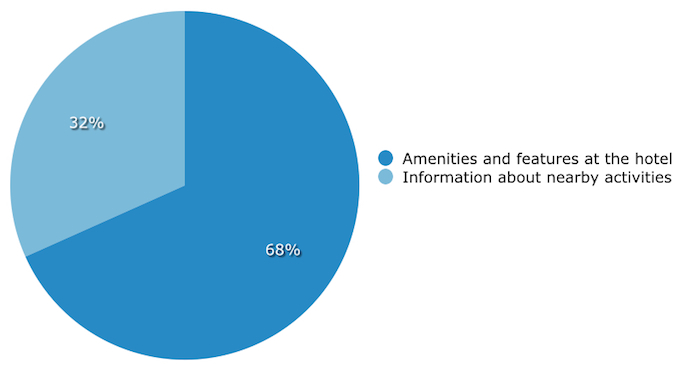 Graph - What content  persuades you to book