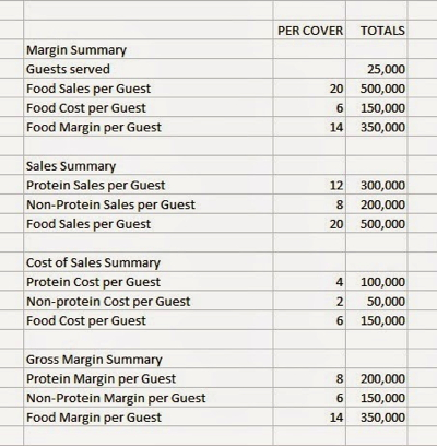 Food cost reader question margin vs percentage by joe for Table th margin