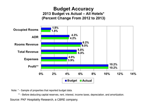 Graph - Budget Accuracy 2013