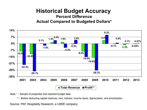 Graph - Historical Budget Accuracy